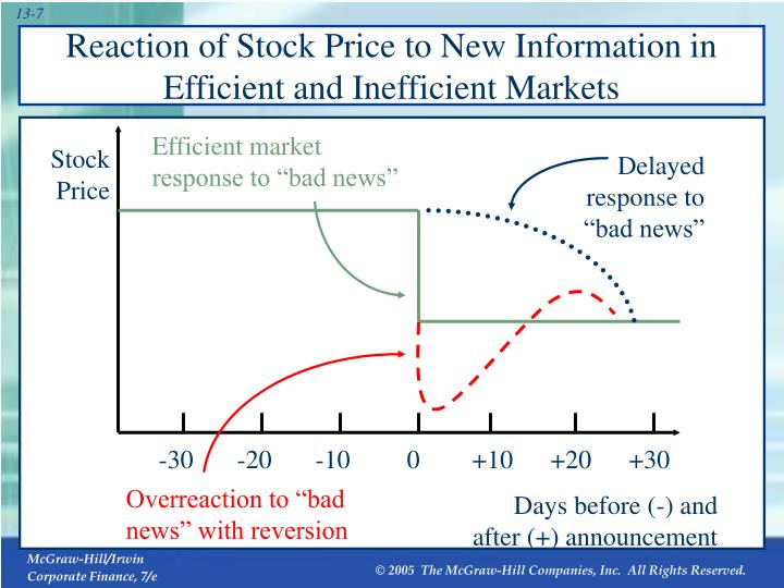 Reaction of Stock Price to New Information in Efficient and Inefficient Markets
