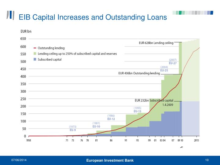 EIB Capital Increases and Outstanding Loans