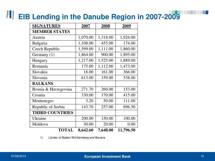 EIB Lending in the Danube Region in 2007-2009