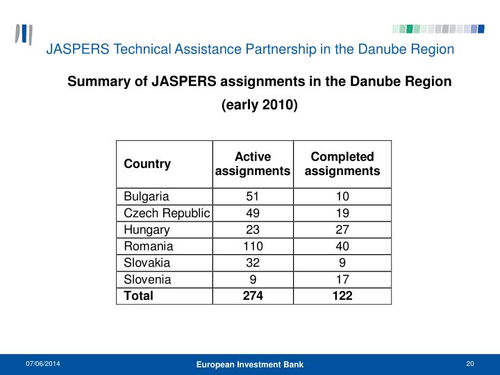 JASPERS Technical Assistance Partnership in the Danube Region