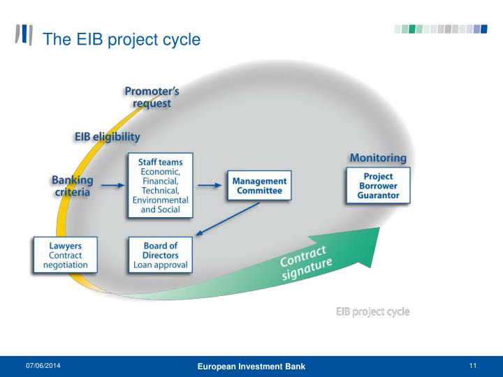 The EIB project cycle