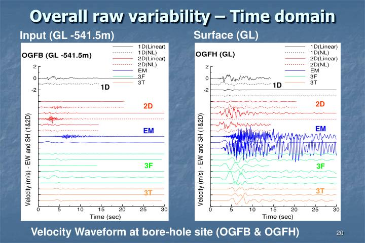 Overall raw variability