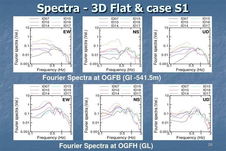 Spectra - 3D Flat & case S1