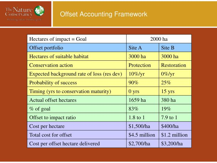 Offset Accounting Framework