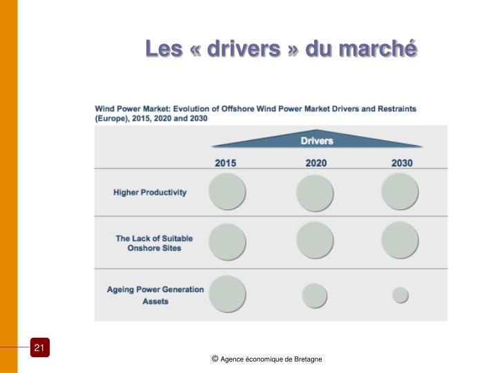 Les «drivers» du marché