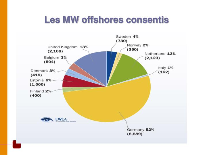 Les MW offshores consentis