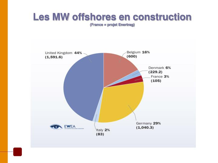 Les MW offshores en construction