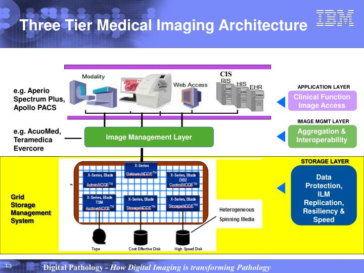 Three Tier Medical Imaging Architecture
