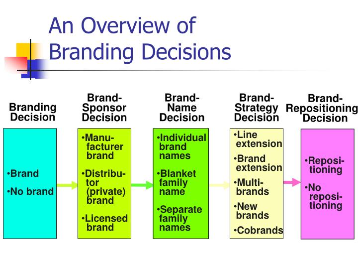 Brand-