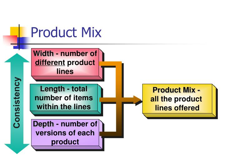 Product Mix -