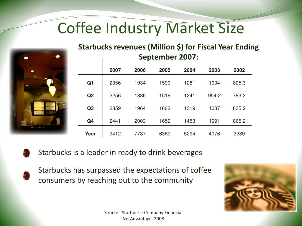 "industry and marketing analysis of starbucks coffee Starbucks marketing plan current situation ""starbucks is the premier roaster, marketer and retailer of specialty coffee in the world, operating in more than 50 countries,"" (starbucks corporation."