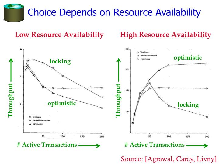 Choice Depends on Resource Availability