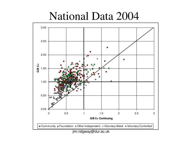 National Data 2004