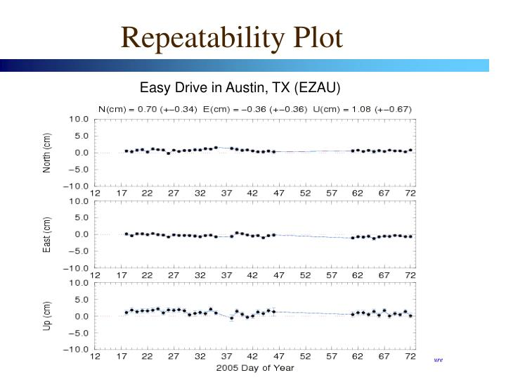 Repeatability Plot