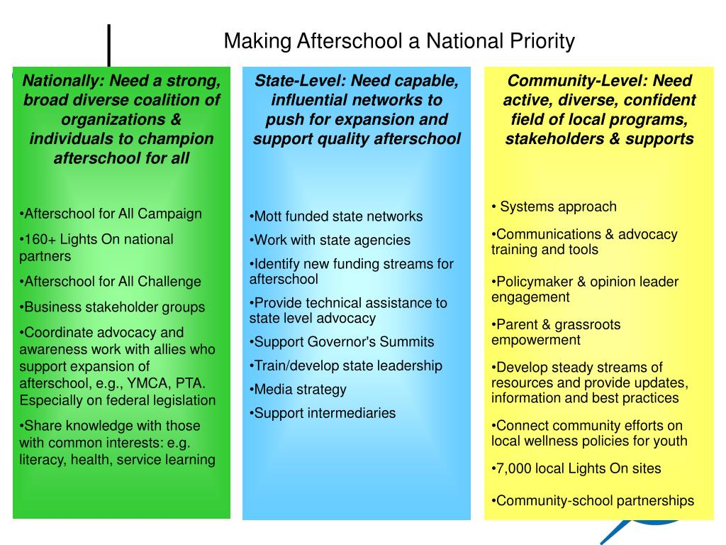 Making Afterschool a National Priority