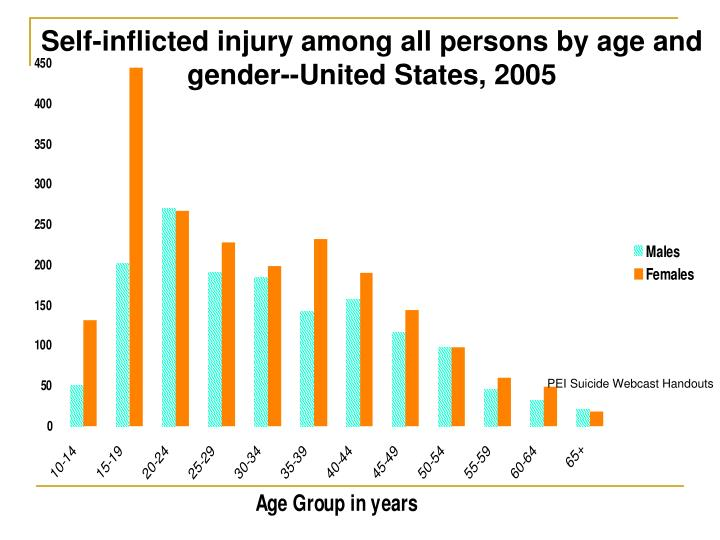 Self-inflicted injury among all persons by age and gender--United States, 2005