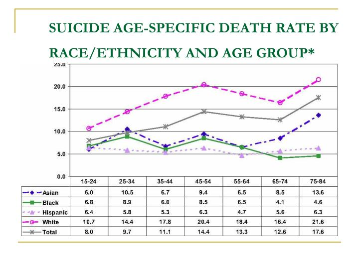 SUICIDE AGE-SPECIFIC DEATH RATE BY RACE/ETHNICITY AND AGE GROUP*