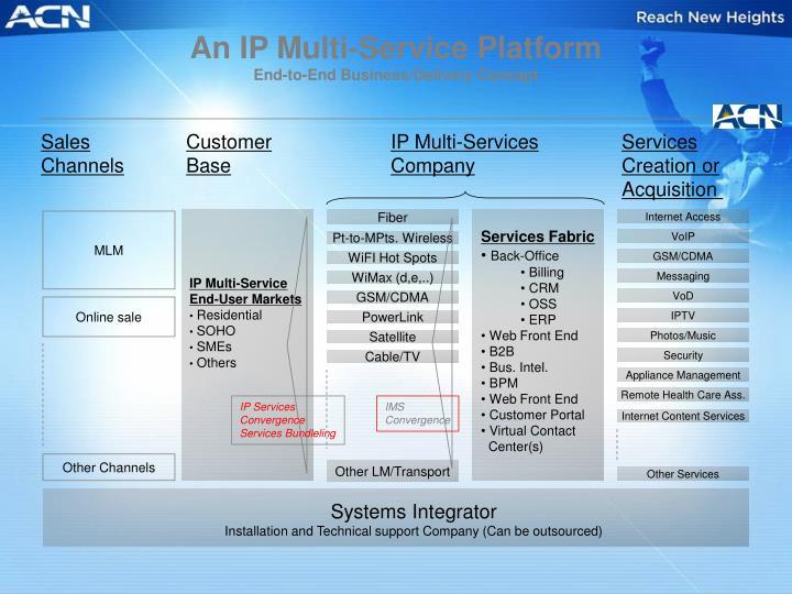 An IP Multi-Service Platform