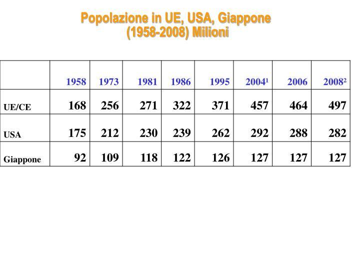 Popolazione in UE, USA, Giappone