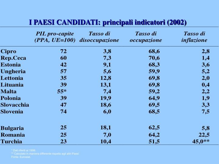 I PAESI CANDIDATI: principali indicatori (2002)