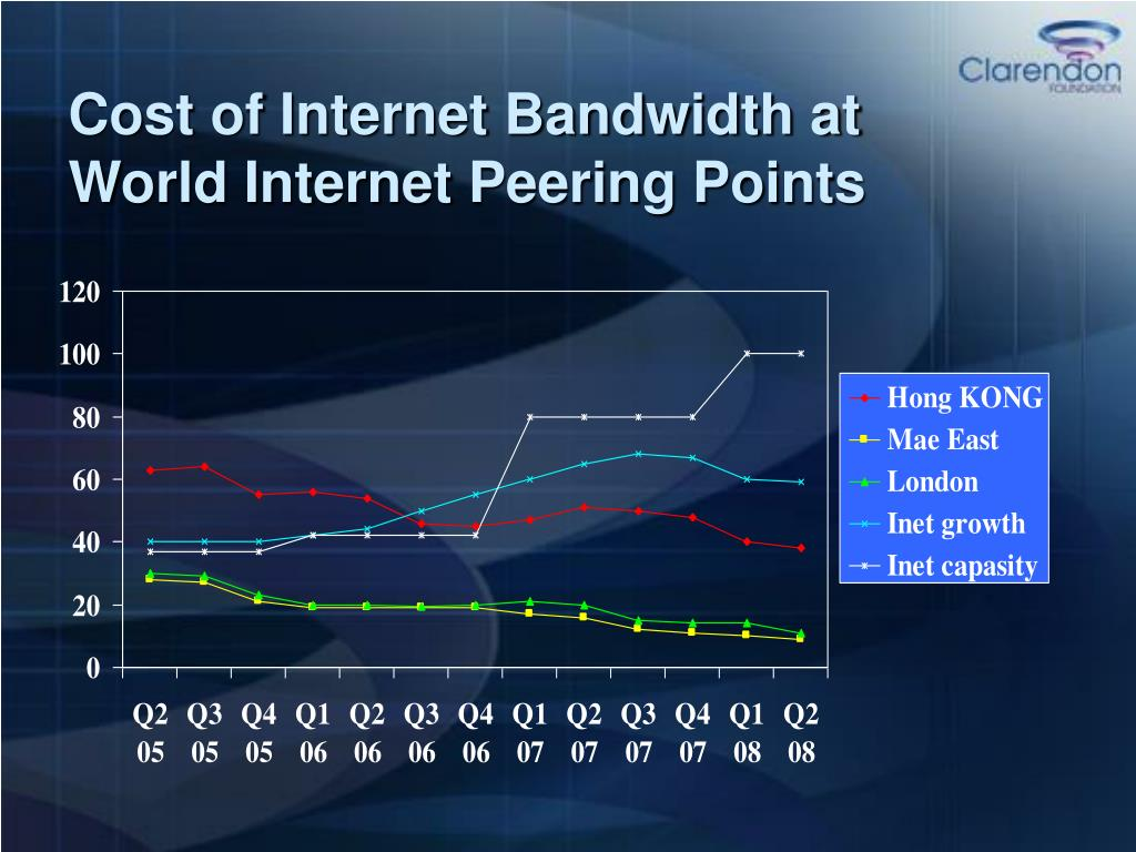 Cost of Internet Bandwidth at