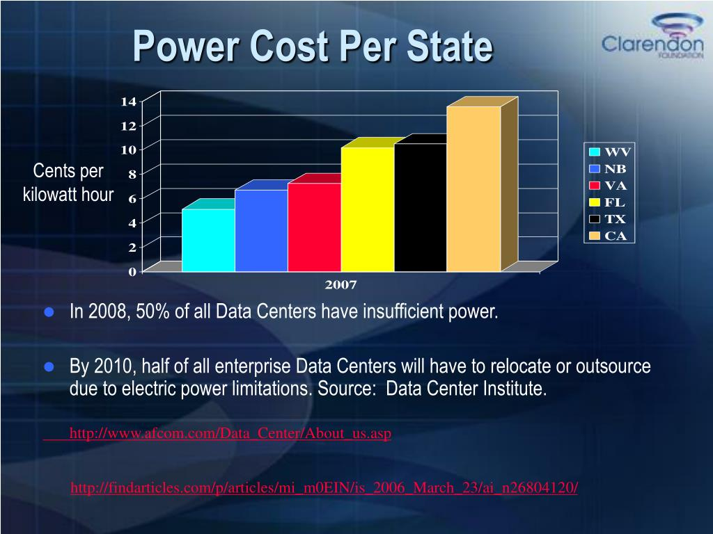 In 2008, 50% of all Data Centers have insufficient power.