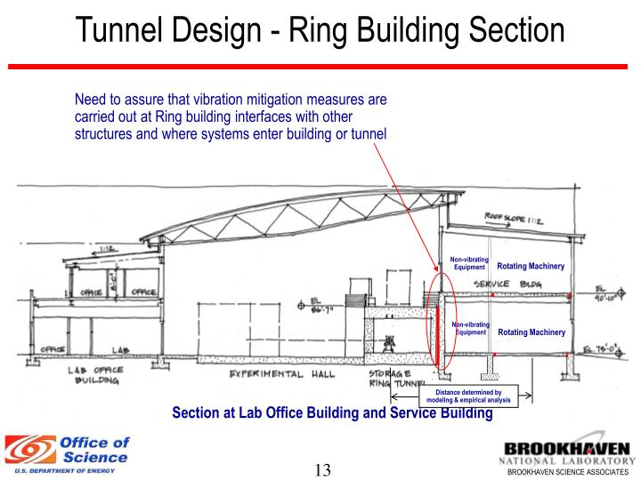 Tunnel Design - Ring Building Section
