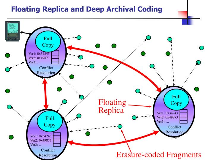 Floating Replica and Deep Archival Coding