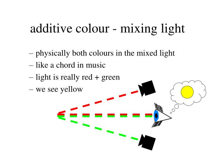 additive colour - mixing light