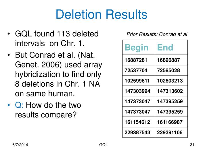 Deletion Results