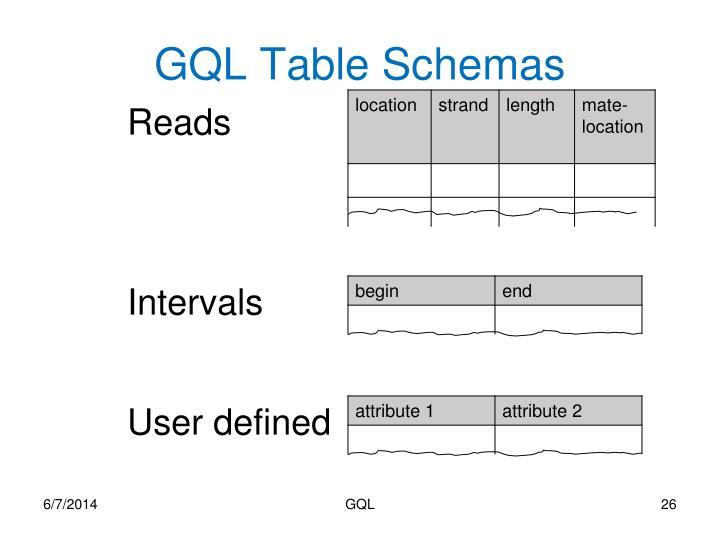 GQL Table Schemas