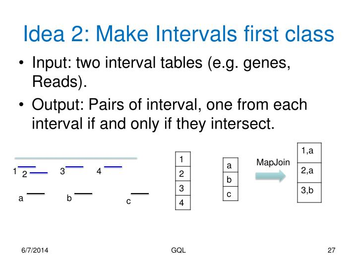 Idea 2: Make Intervals first class