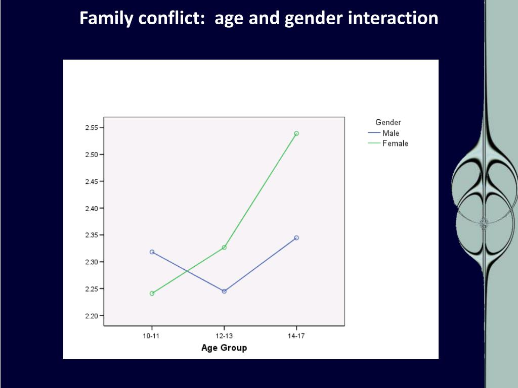 Family conflict:  age and gender interaction