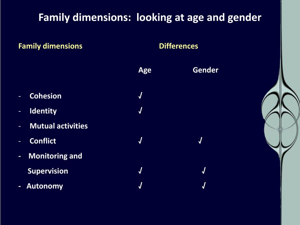 Family dimensions:  looking at age and gender