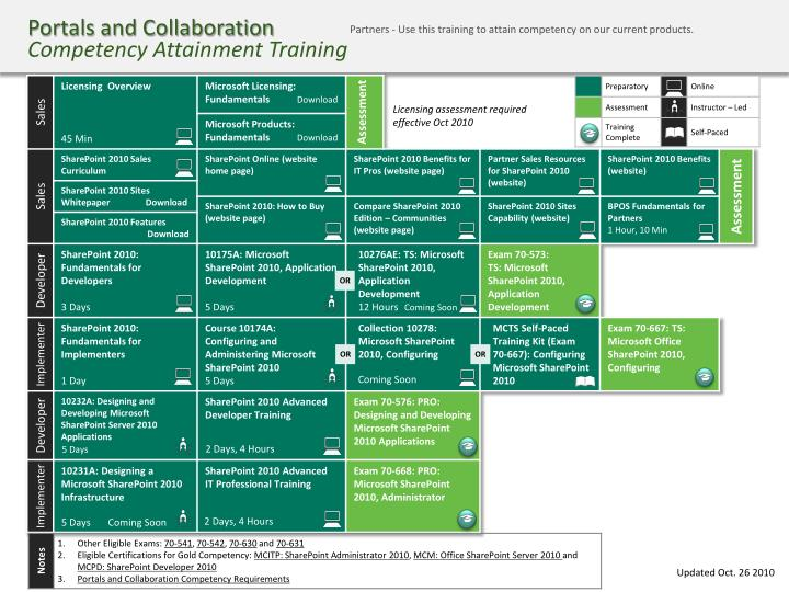 Portals and collaboration competency attainment training