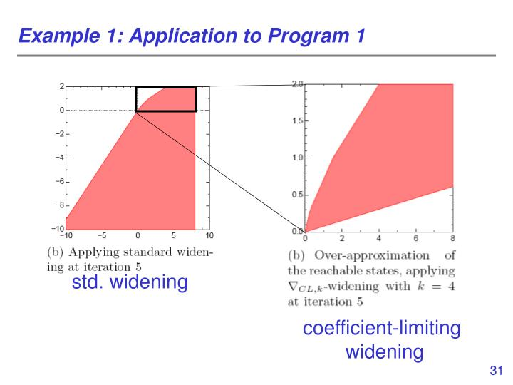Example 1: Application to Program 1