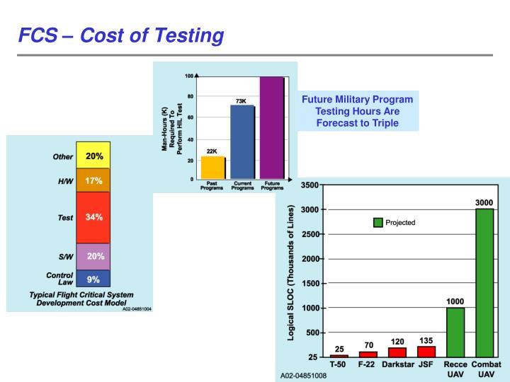 FCS – Cost of Testing
