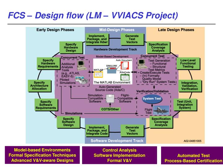 FCS – Design flow (LM – VVIACS Project)