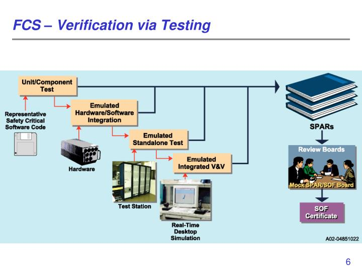 FCS – Verification via Testing