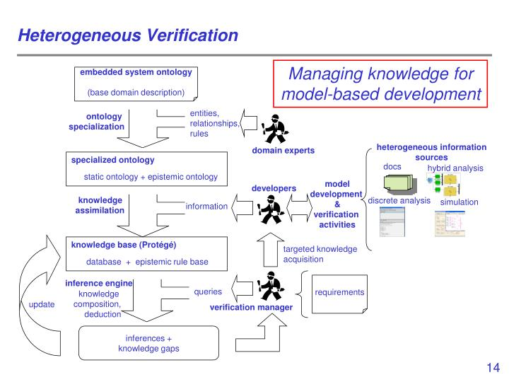 Heterogeneous Verification