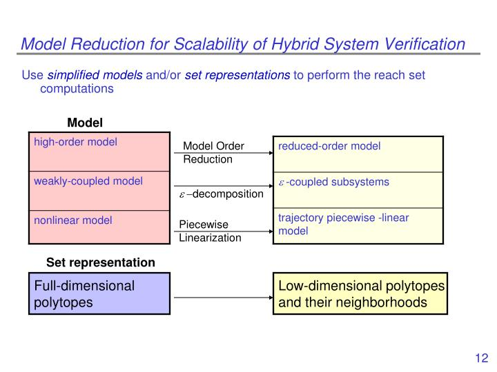 Model Reduction for Scalability of Hybrid System Verification