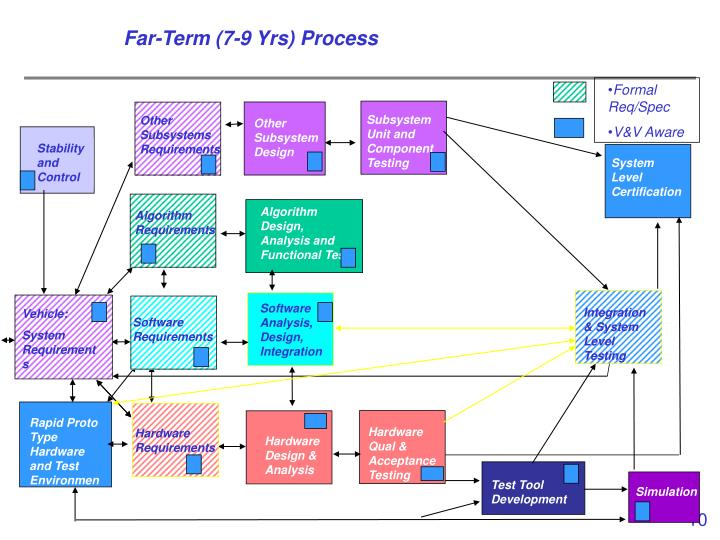 Far-Term (7-9 Yrs) Process