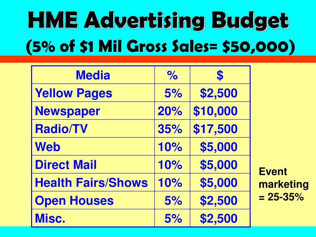 HME Advertising Budget