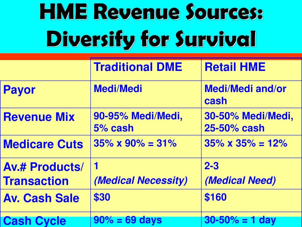 HME Revenue Sources: