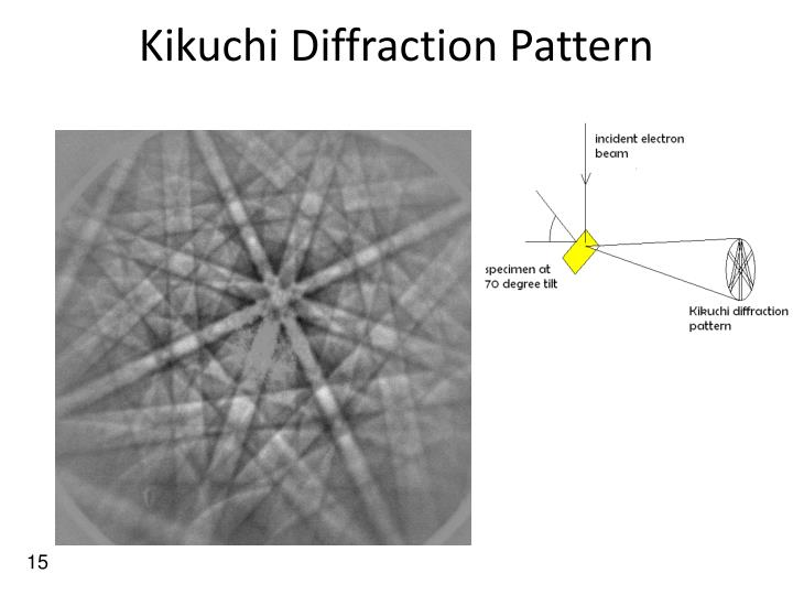 Kikuchi Diffraction Pattern