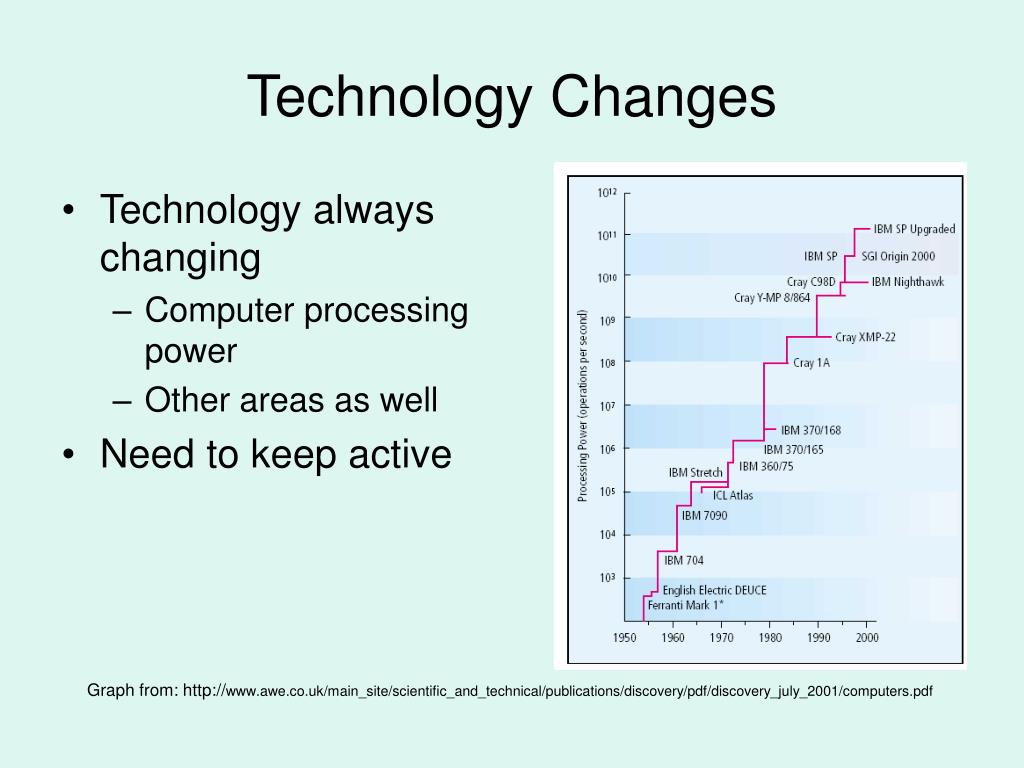 Technology always changing
