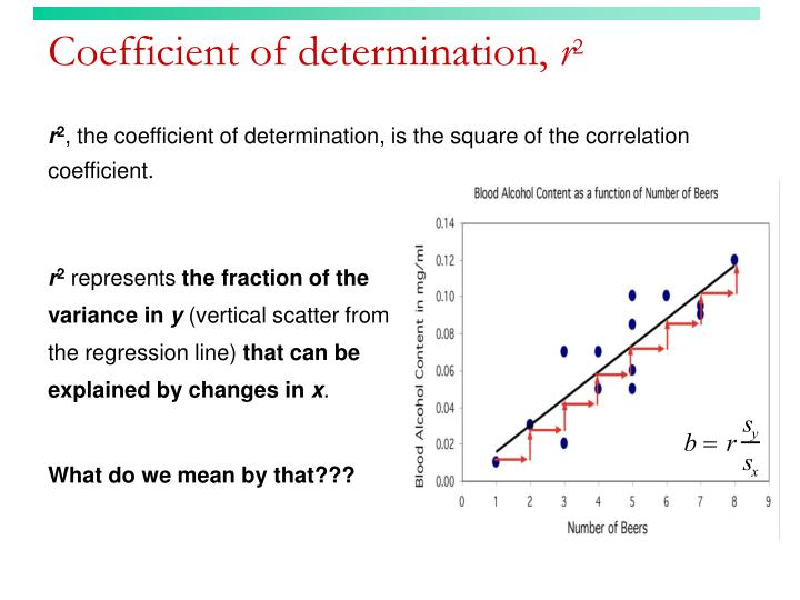 Coefficient of determination,