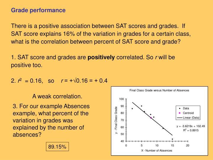 Grade performance