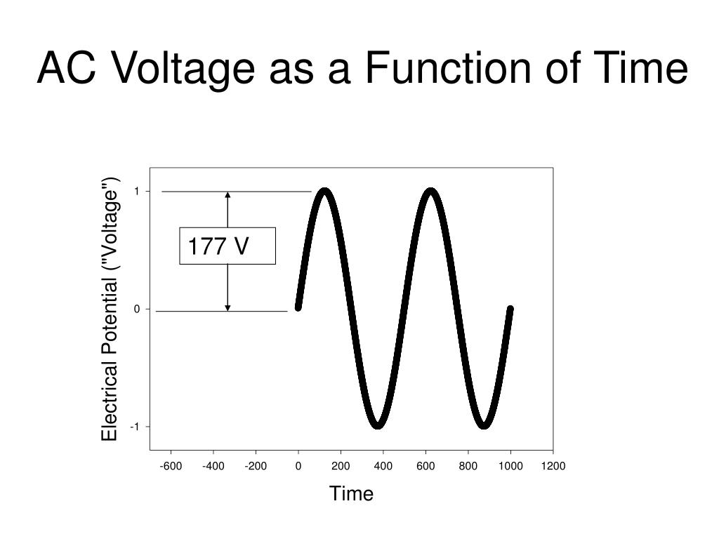 AC Voltage as a Function of Time