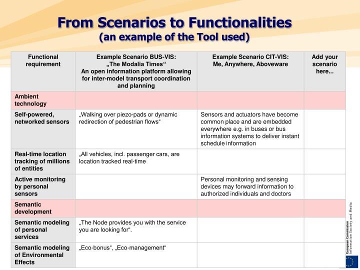 From Scenarios to Functionalities